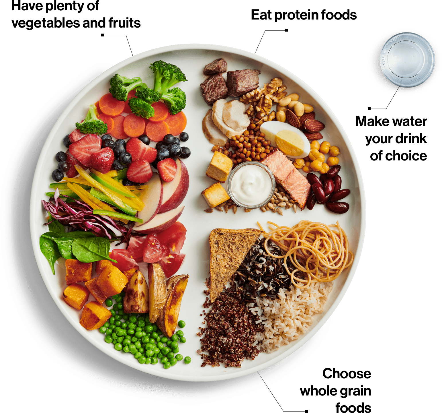 Image: Plate of food with one half vegetables, one quarter protein, one quarter grain foods and a glass of water. Text in the article.