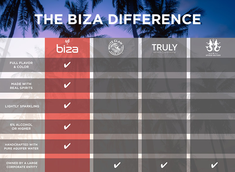 Chart showing the Biza cocktails are full of flavor and color, made with real spirits, lightly sparkling, 6% alcohol, and are handcrafted with pure aquifer water.