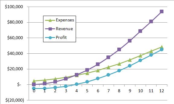 model-chart