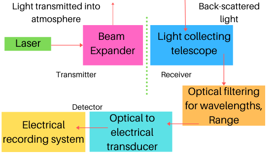 How Lidar works