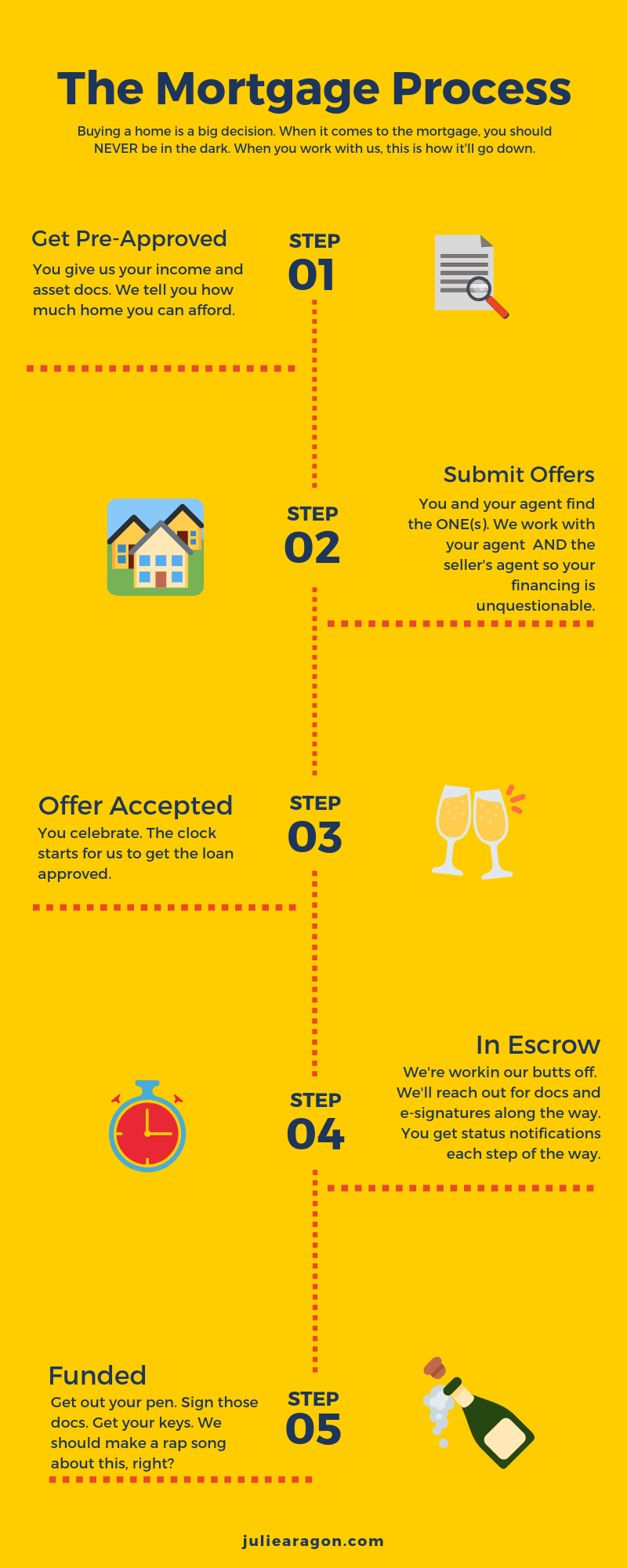 The Mortgage Process Infographic