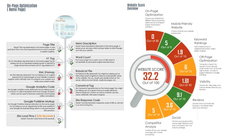 SEO Audit Report