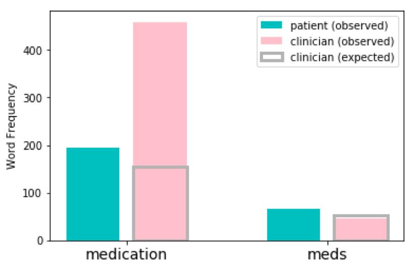 medication vs meds word usage
