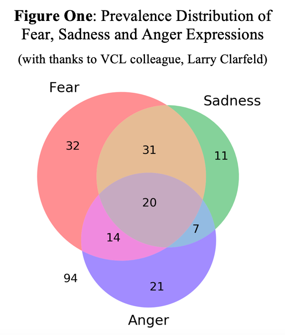 Figure One : Fear, Sadness, Anger