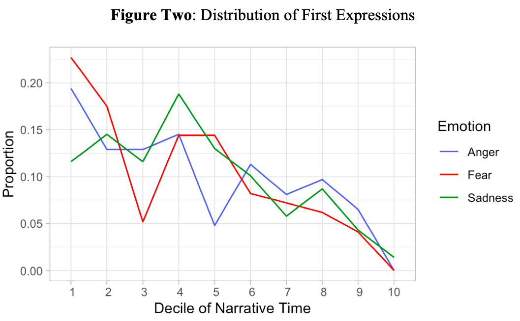 Figure Two: Distribution of First Expressions