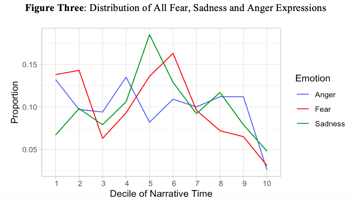 Figure Three: Distribution of All Fear, Anger, Sadness