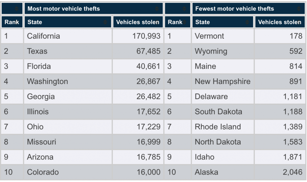 Top 10 States with the Most and The Fewest Motor Vehicle Thefts in 2015