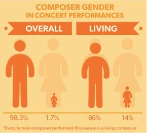 Are women composers STILL excluded from orchestral programming?