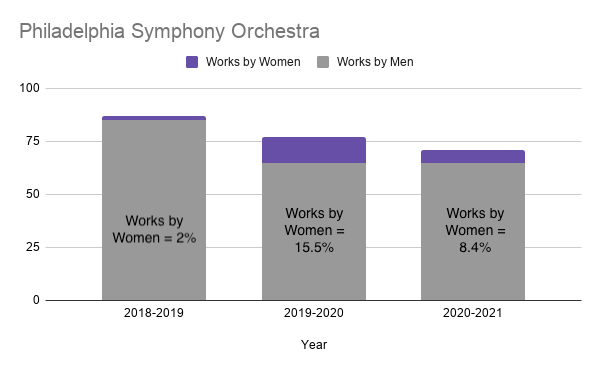 Follow up to the 2020-2021 Repertoire Report