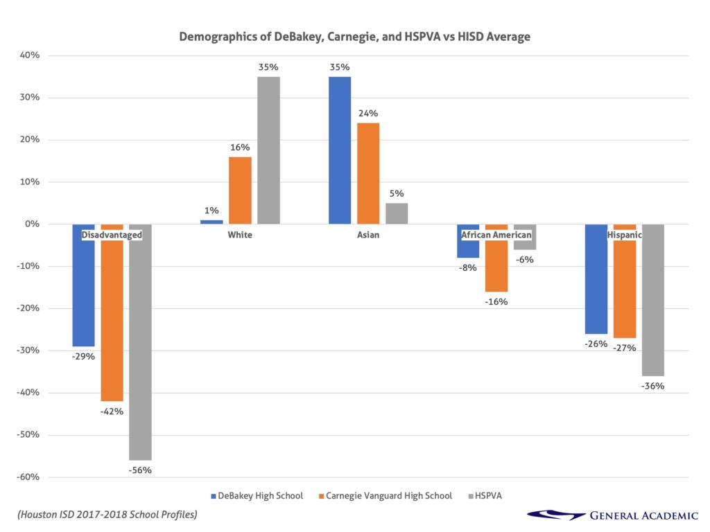 Demographics of Houston ISD's DeBakey, Carnegie, and HSPVA vs HISD Average