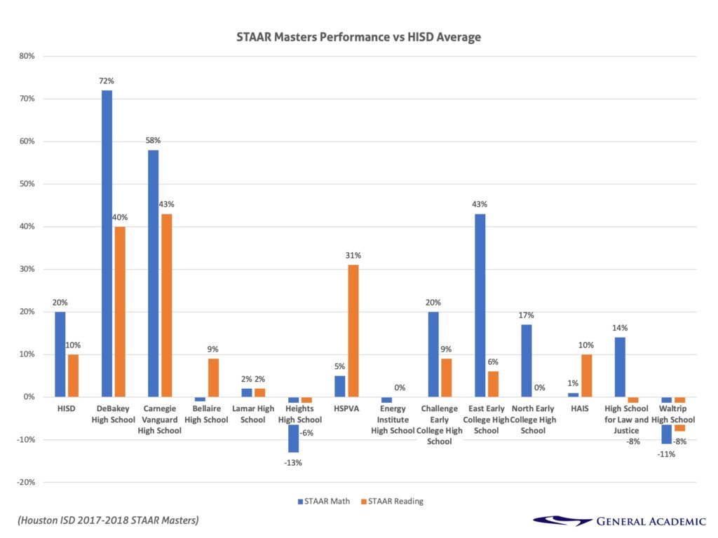 STAAR Masters Performance vs HISD Average