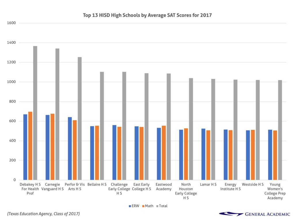 Top 13 Houston ISD High Schools by Average SAT Scores for 2017