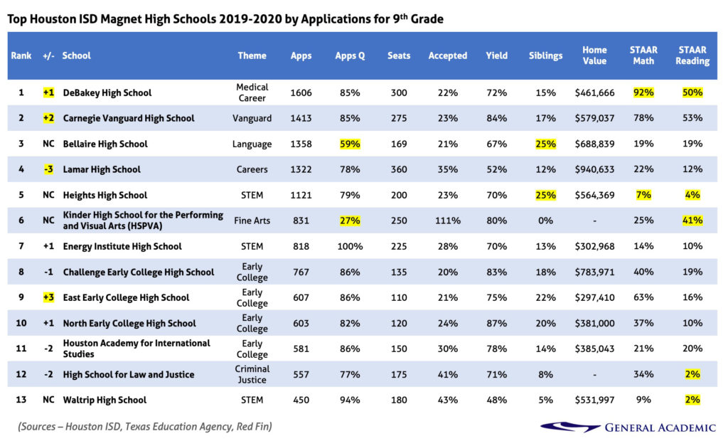 Top Houston ISD Magnet High Schools 2019-2020 by Applications for 9th Grade