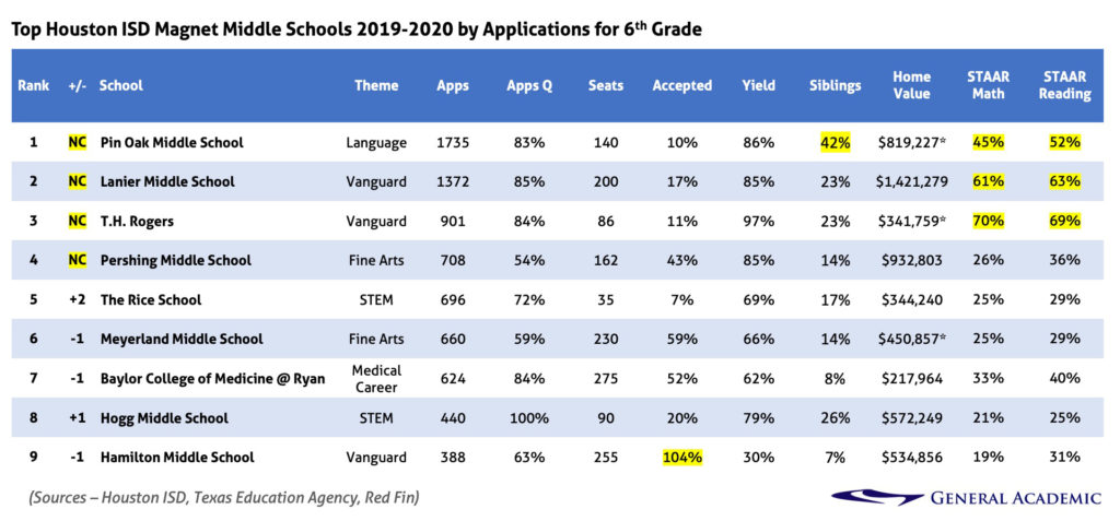 Top Houston ISD Magnet Middle Schools 2019-2020 by Applications for Grade 6