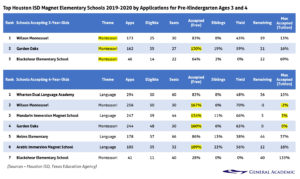 Top Houston ISD Magnet Elementary Schools 2019-2020 by Applications for Pre-Kindergarten Ages 3 and 4