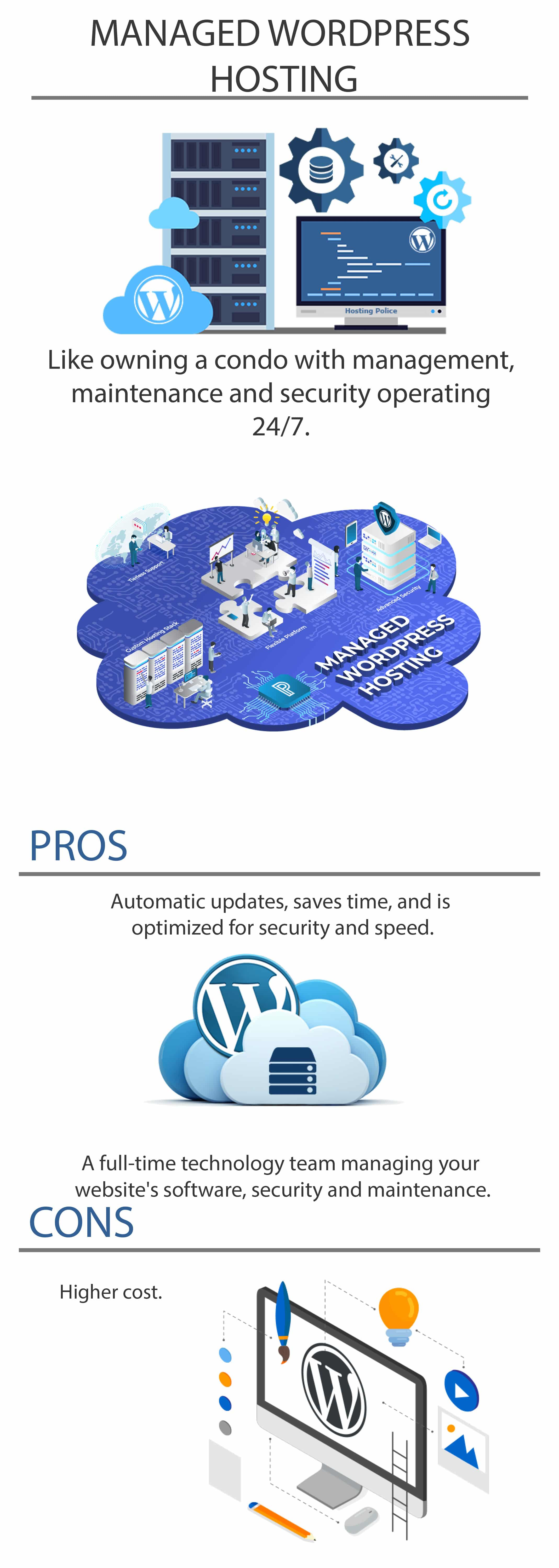 different types of web hosting - Managed WordPress hosting guide