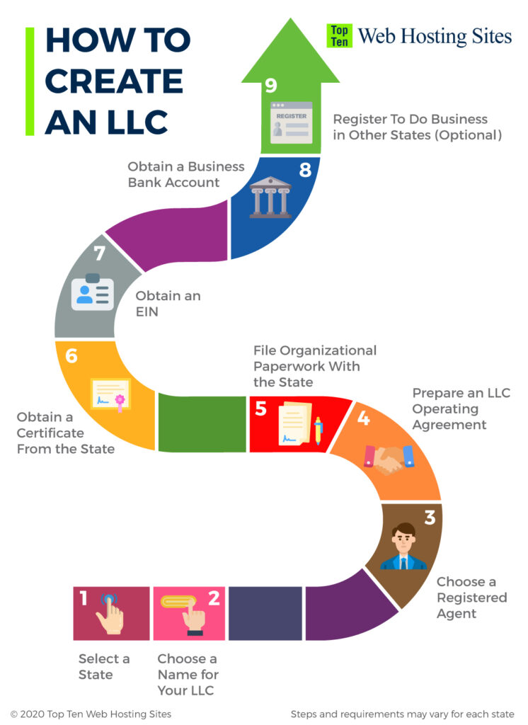 how to create an LLC infographic
