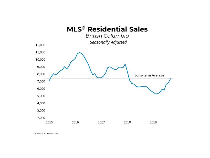 Vancouver market has posted a record increase of 46.3% in September