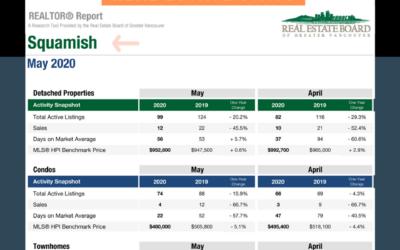 Squamish MLS real estate market report