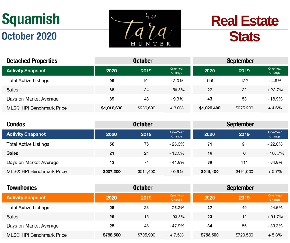 October 2020 Squamish Real Estate Stats