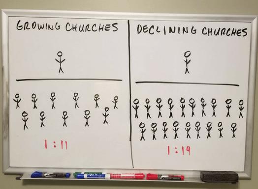 church law ratios