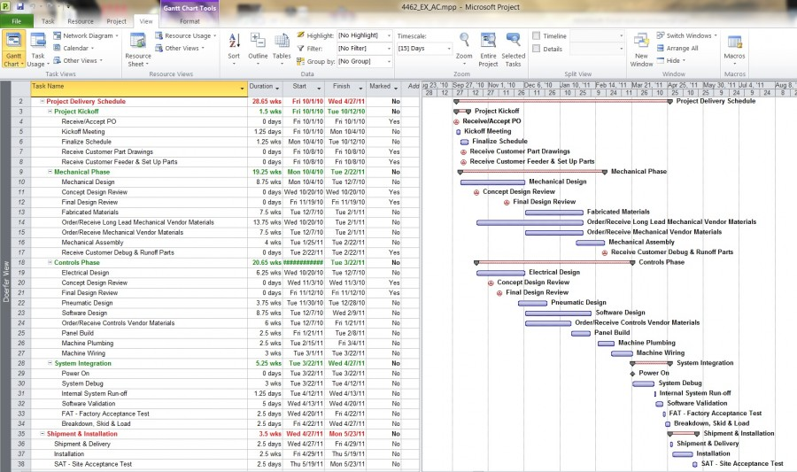 Typical Project Gantt