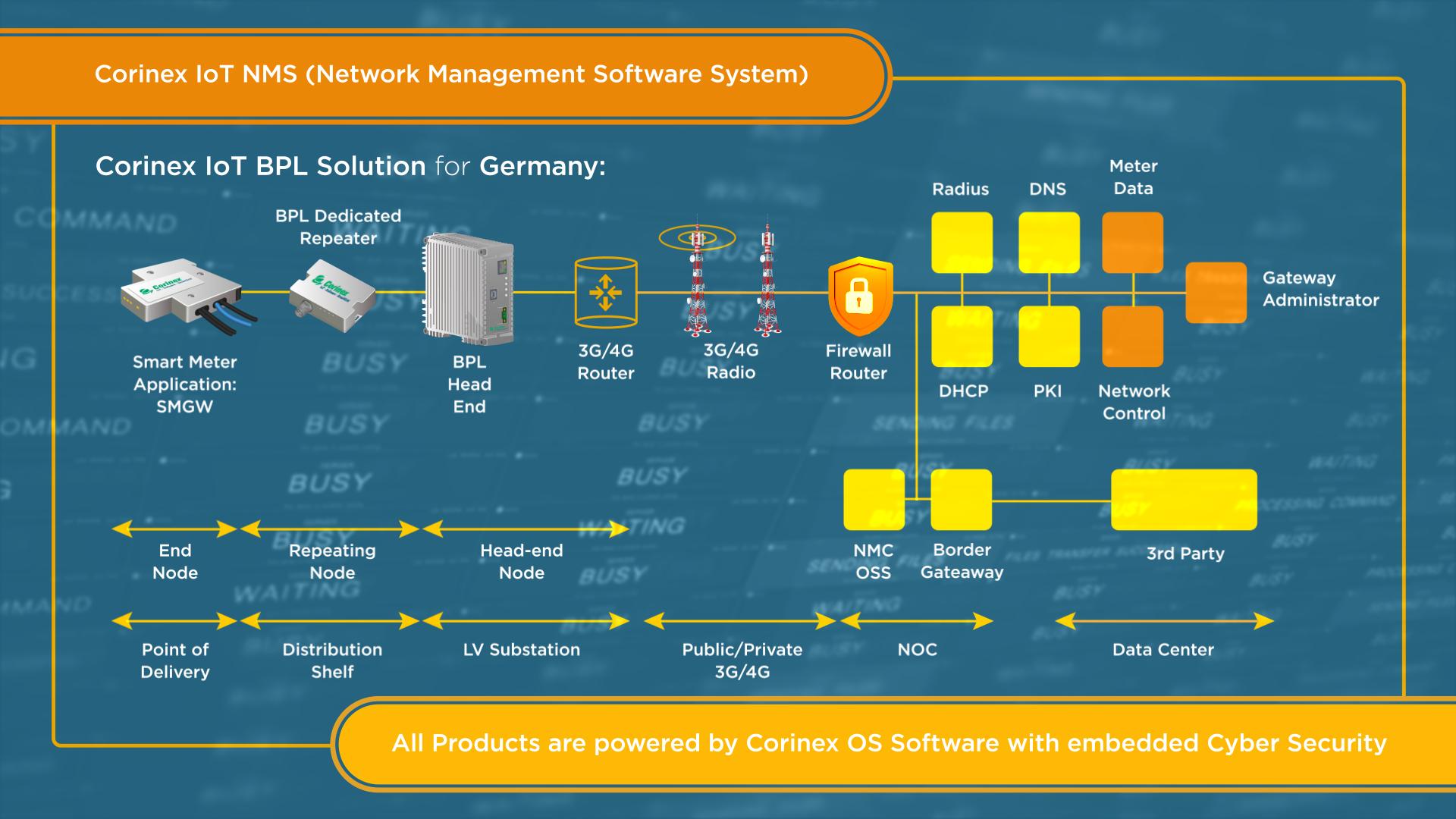 Corinex IoT BPL Solution for Germany