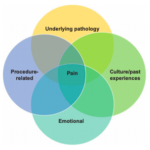 Preventing, minimizing, and managing pain in patients with chronic wounds: challenges and solutions