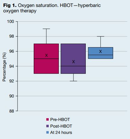 Hyperbaric oxygen therapy in preventing mechanical ventilation in COVID-19 patients: a retrospective case series