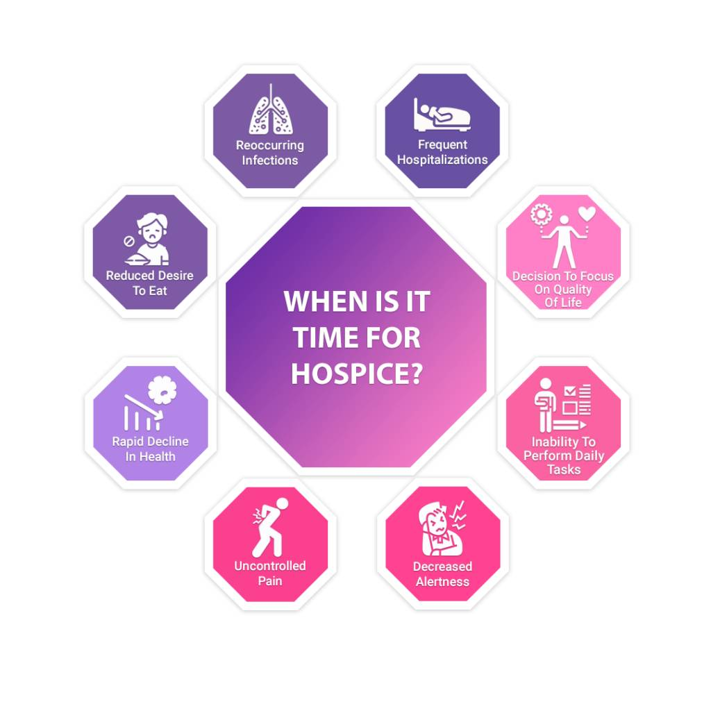 When Is It Time For Hospice Infographics