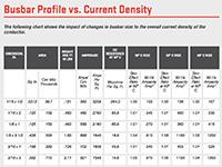 Busbar Profile vs. Current Density Ampacity Chart