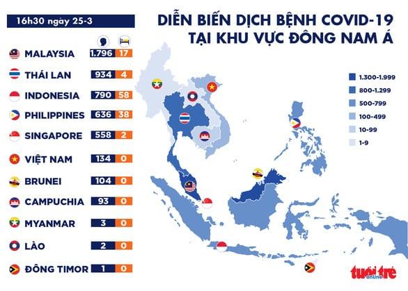 Dịch COVID-19 trưa 25-3: Malaysia kéo dài lệnh phong tỏa, Ý bỏ tù người không chịu cách ly - Ảnh 1.