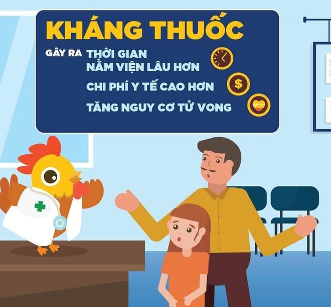 Vi khuẩn kháng kháng sinh tại Việt Nam ở mức độ nghiêm trọng1