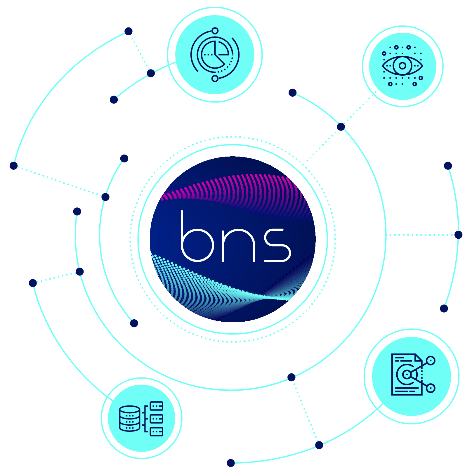 We are BNS—Building Noble Solutions and strategies for sustainability, technology, performance and operational planning, research and innovation
