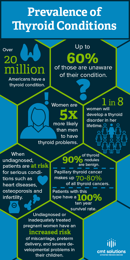 Infographic of prevalence and impact of thyroid conditions. Thyroid awareness month.