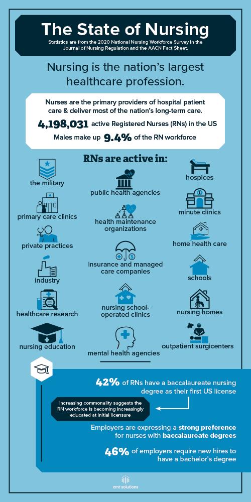 national nurses week infographic
