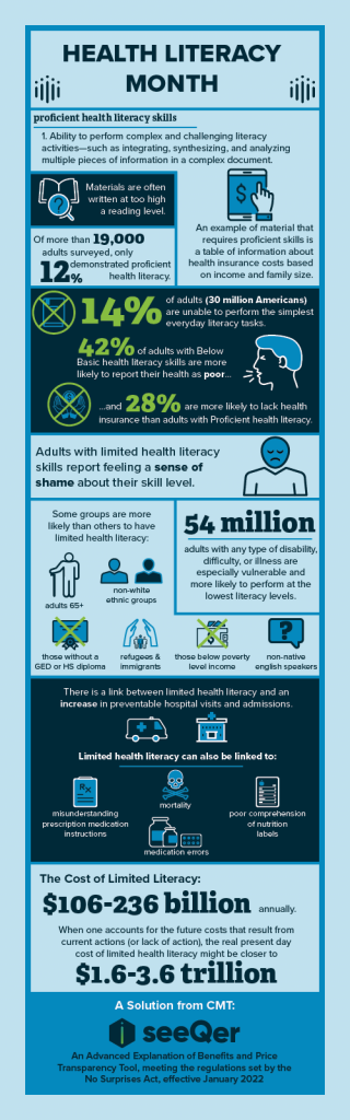 Health literacy month infographic