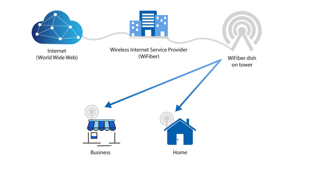 how fixed wireless works diagram