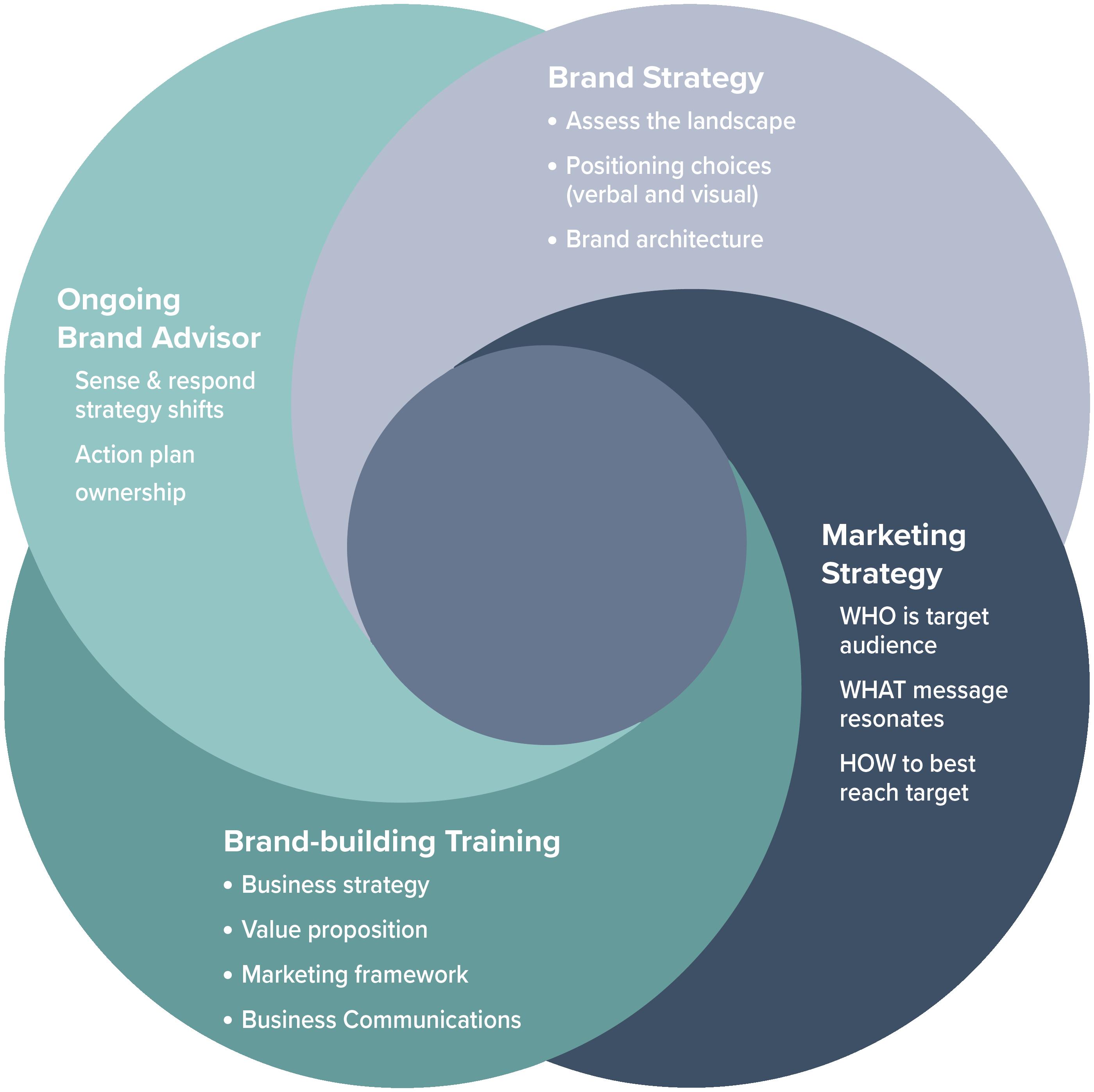 Female Forward Marketing Framework-web