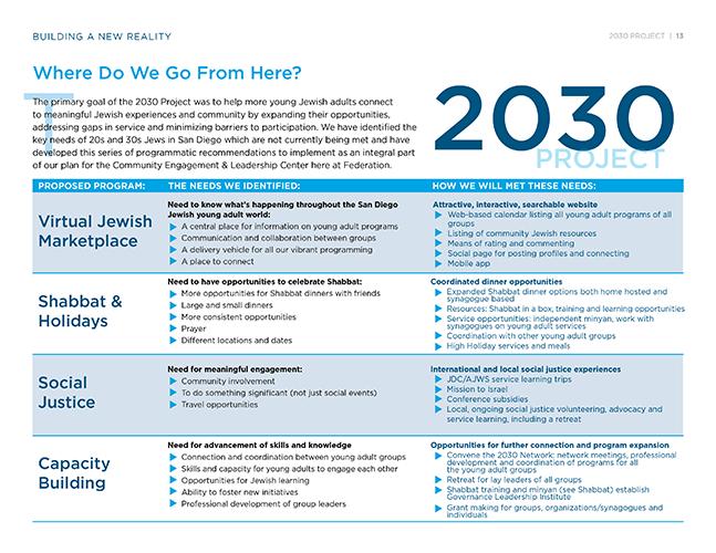 2030ProjectReport14