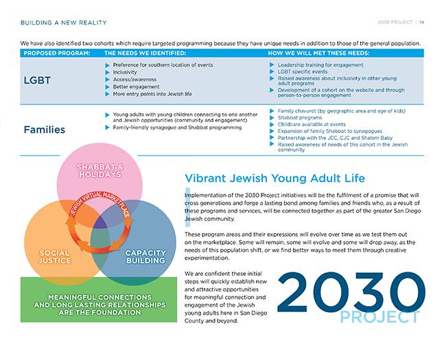 2030ProjectReport15