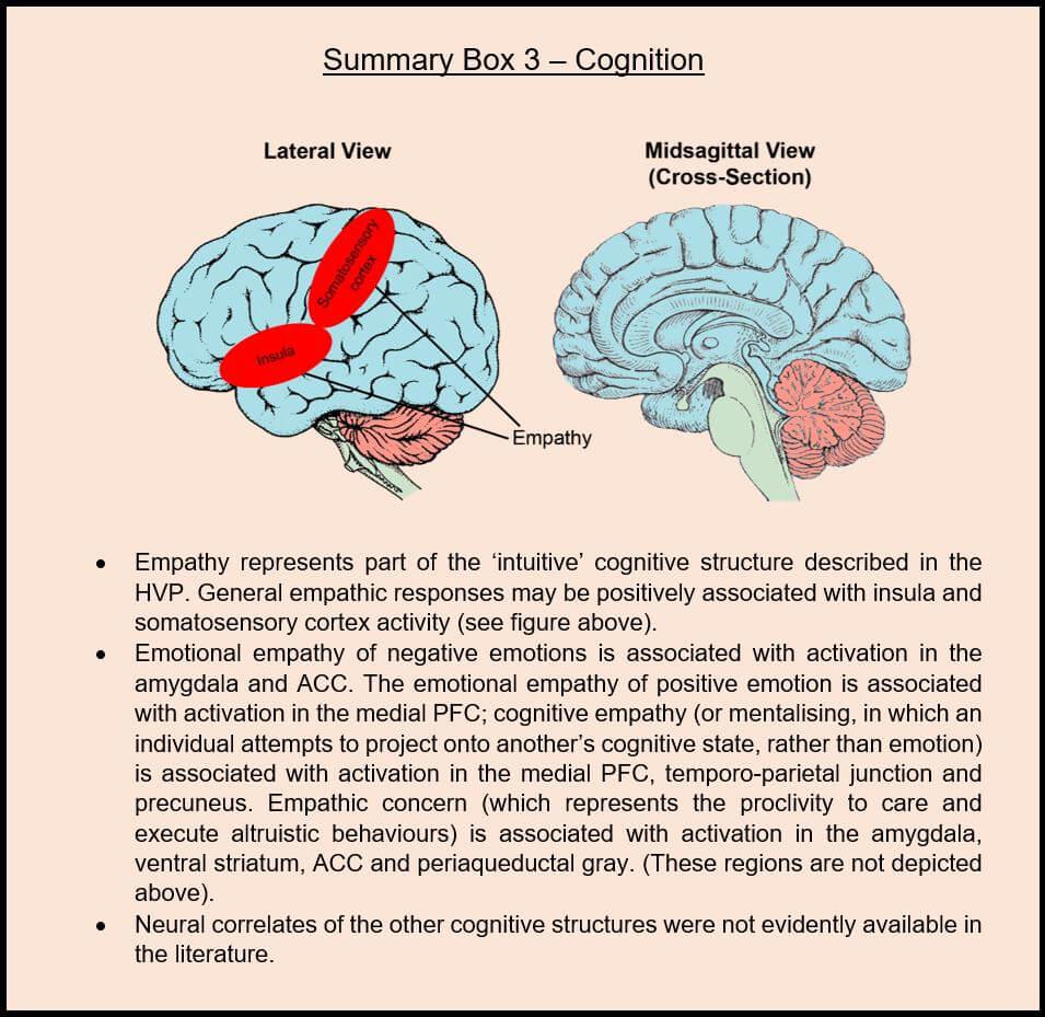 Neuroscience of Method Teaming psychometric set
