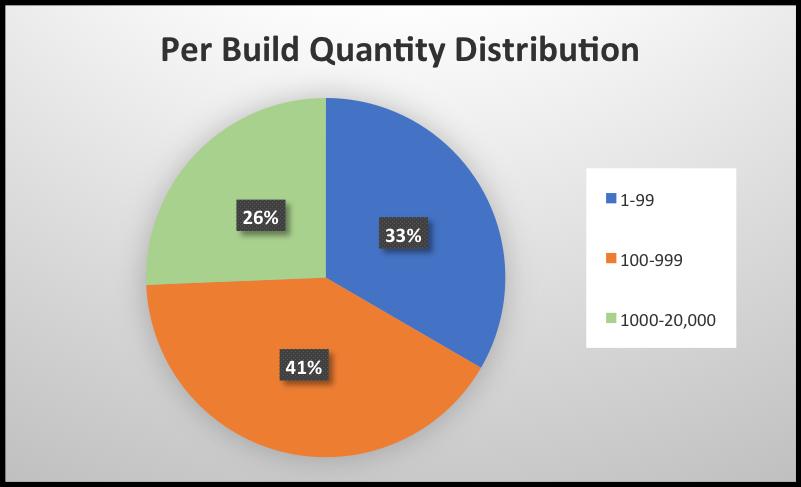 Electronics Manufacturing Per Build Quantity Distribution