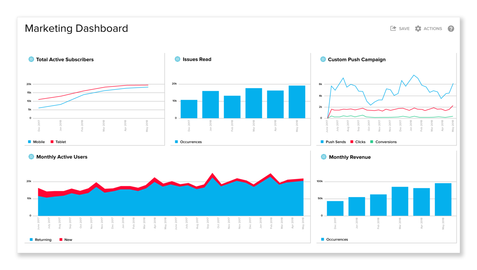 FULLY CUSTOMIZABLE DASHBOARD: REAL-TIME ANALYTICS FOR DATA-DRIVEN APP MARKETING