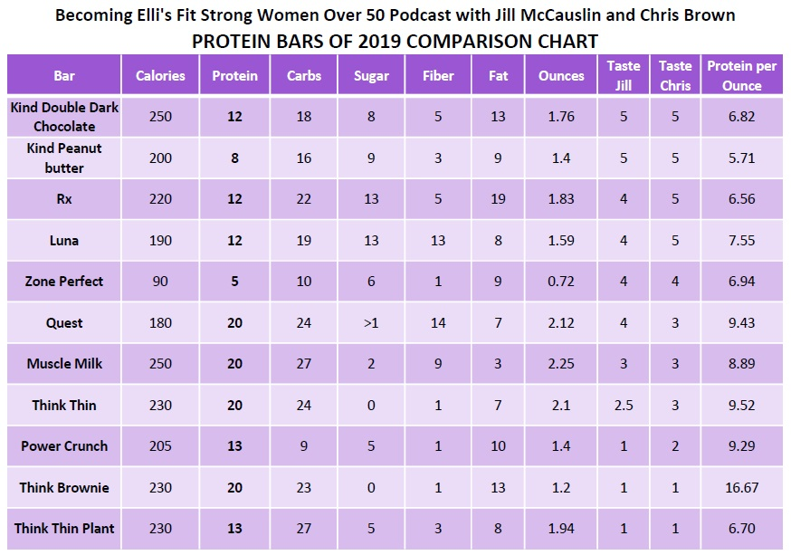 Protein Bars of 2019 Comparison Chart - Fit Strong Women Over 50 Podcast episode 38