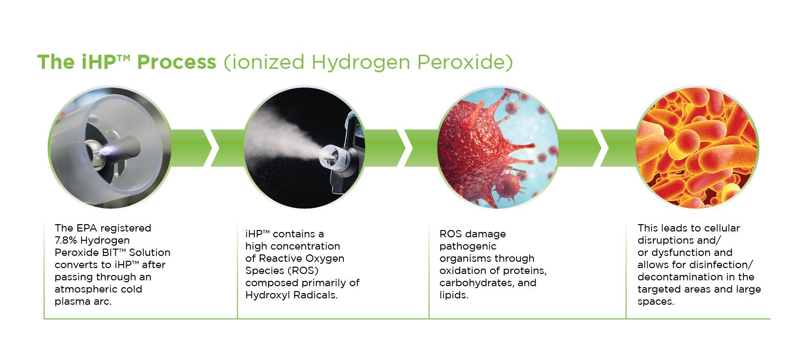 iHP Process