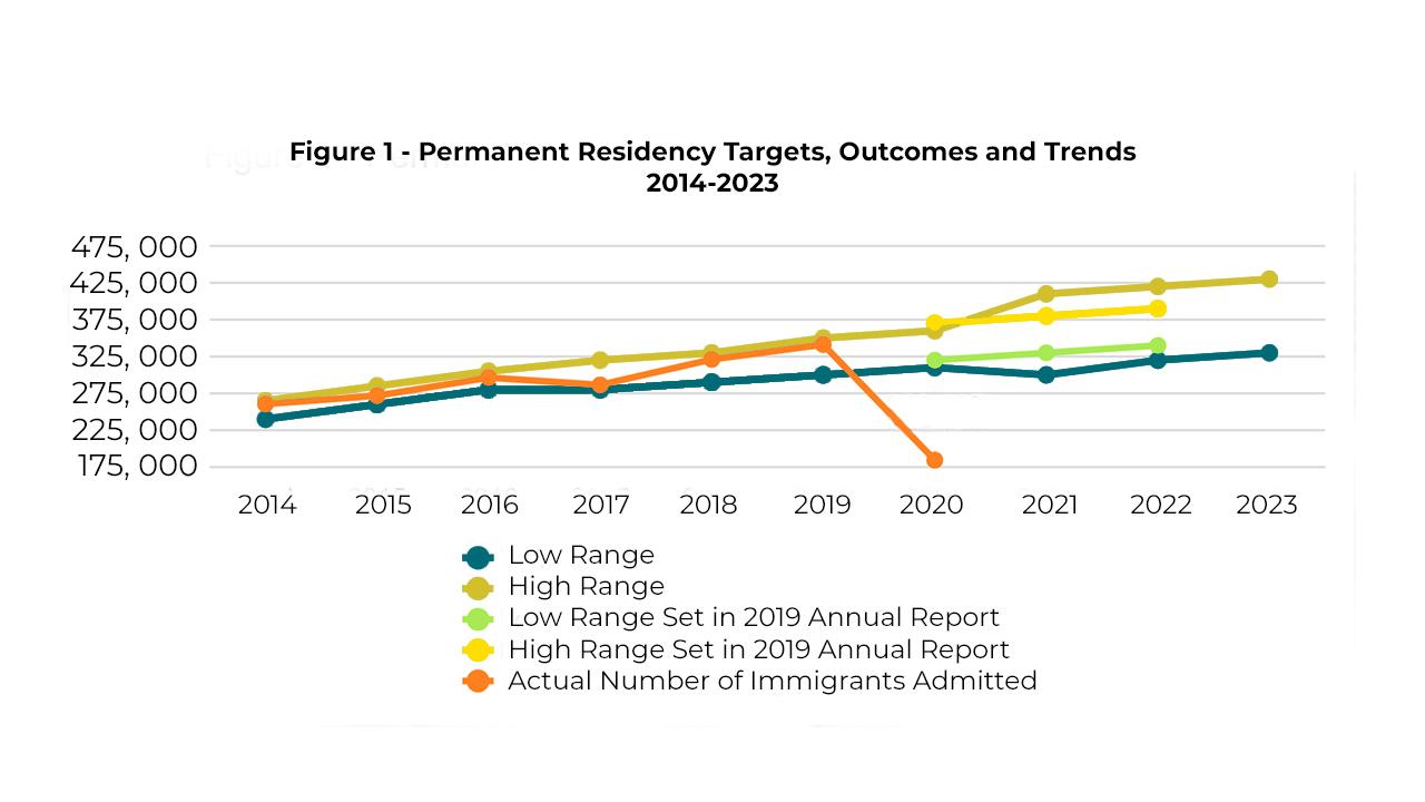 Permanent residency targets