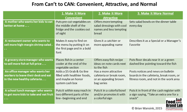 CAN-chart