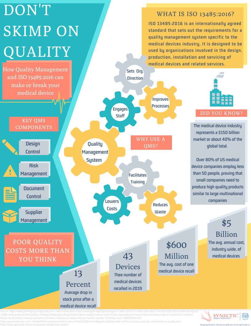 Quality Management System and ISO 13485:2016 Infographic