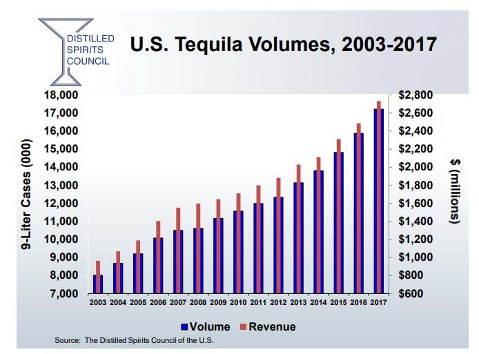 tequila sales